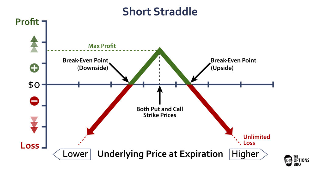 Options trading graph displaying the potential profit/loss of the short straddle option strategy at expiration
