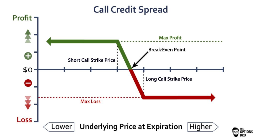 Call Credit Spread Option Strategy Explained | The Options Bro