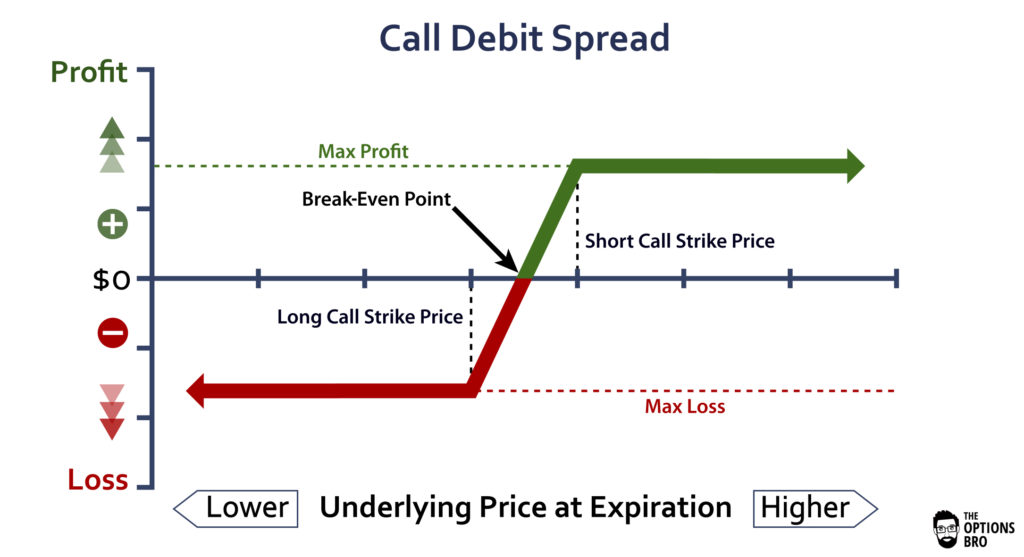 Option trading vertical spreads