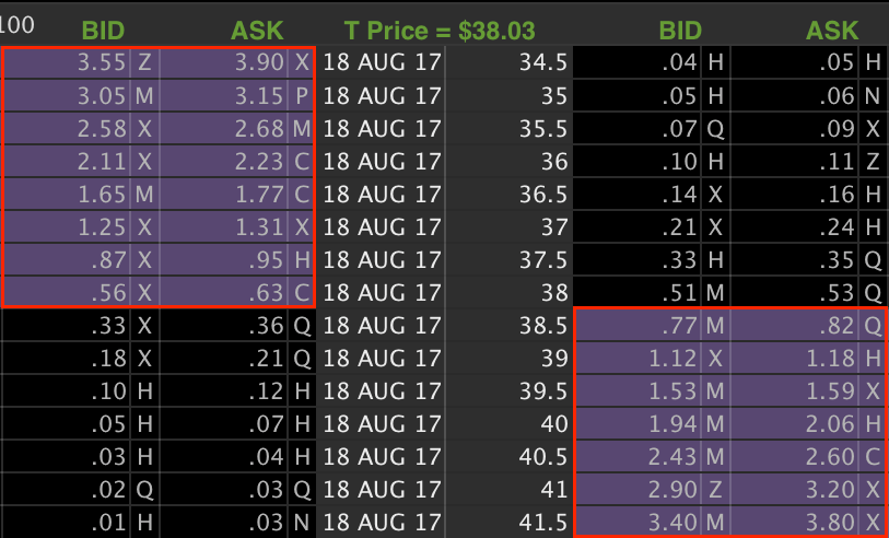 Option chain showing in the money options.