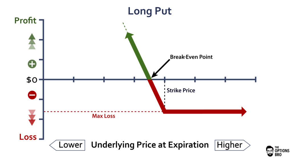 Graph showing the potential profit/loss of the long put option strategy at expiration.