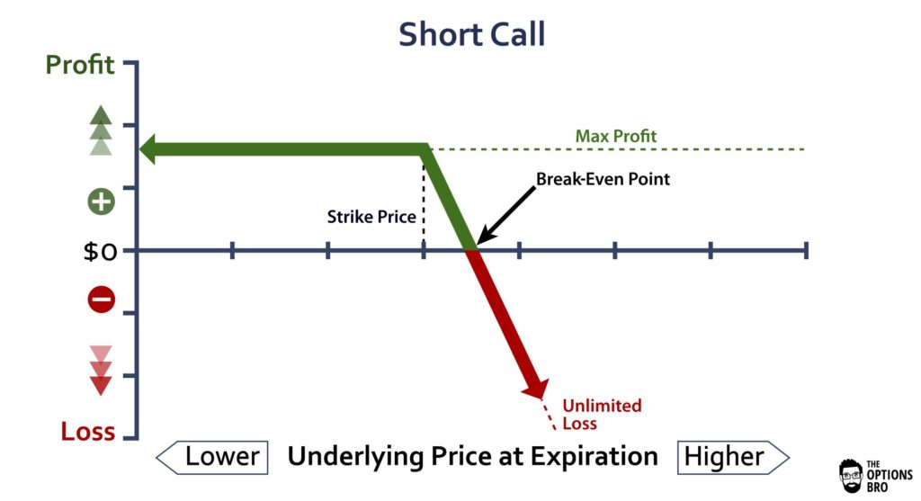 Option trading real example