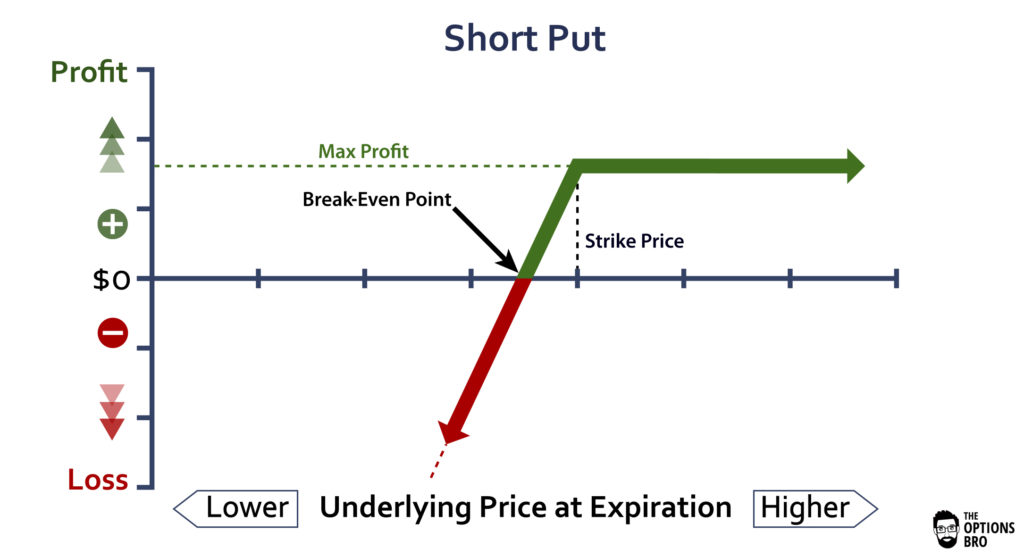 Graph showing the potential profit/loss of a short put option strategy at expiration.