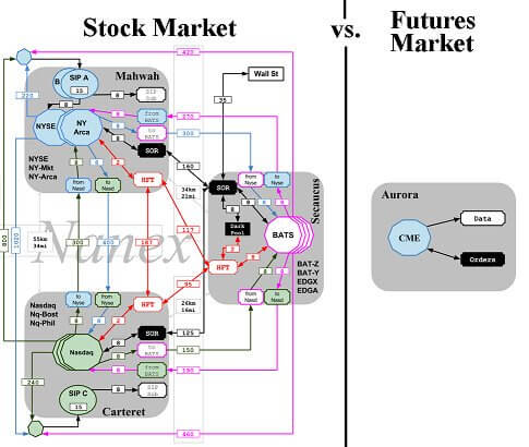 Stock routing VS Futures Routing
