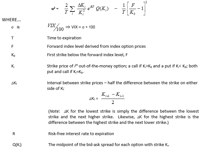 Formula showing how the VIX Index is calculated