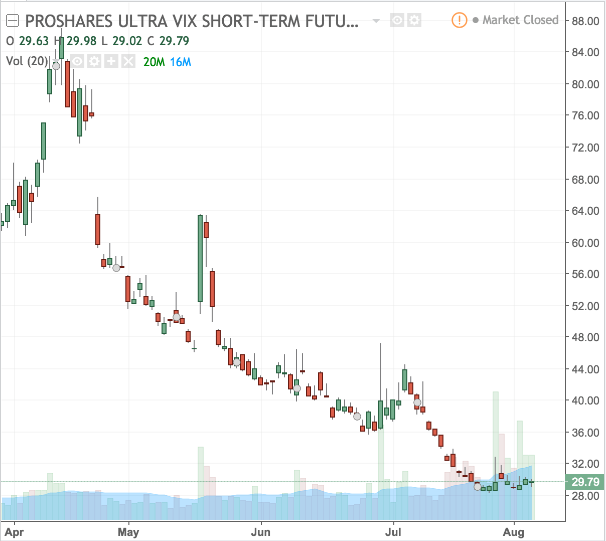 Chart showing the daily changes of UVXY ETF.