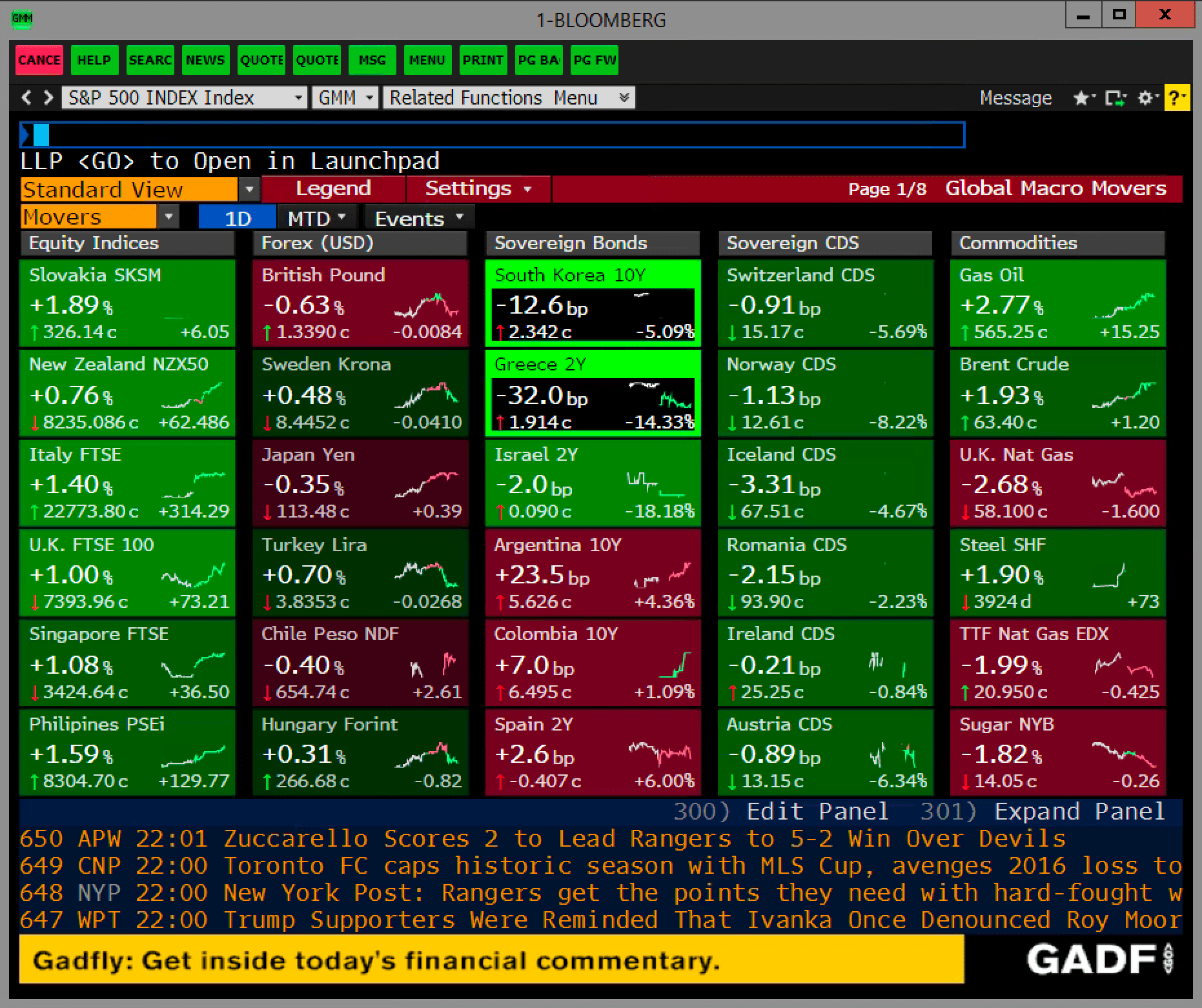 Global Market Moves Bloomberg Terminal