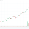 Buying puts in a rising market