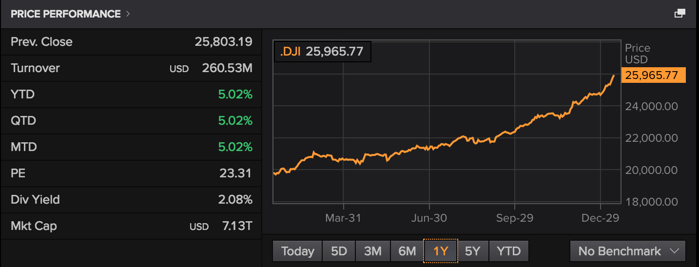 DJIA 1YR Price Performance