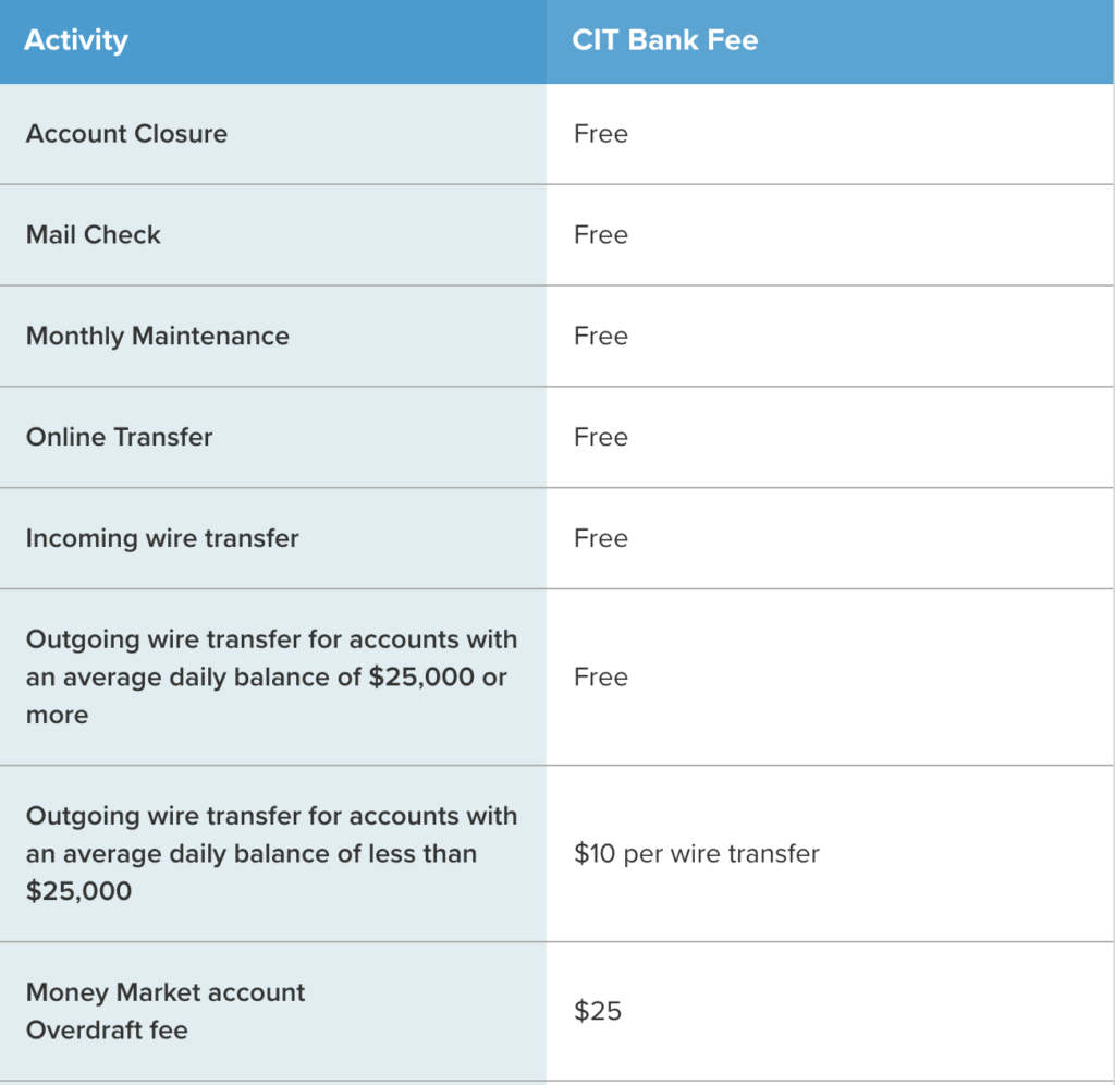 CIT Money Market Account Fees