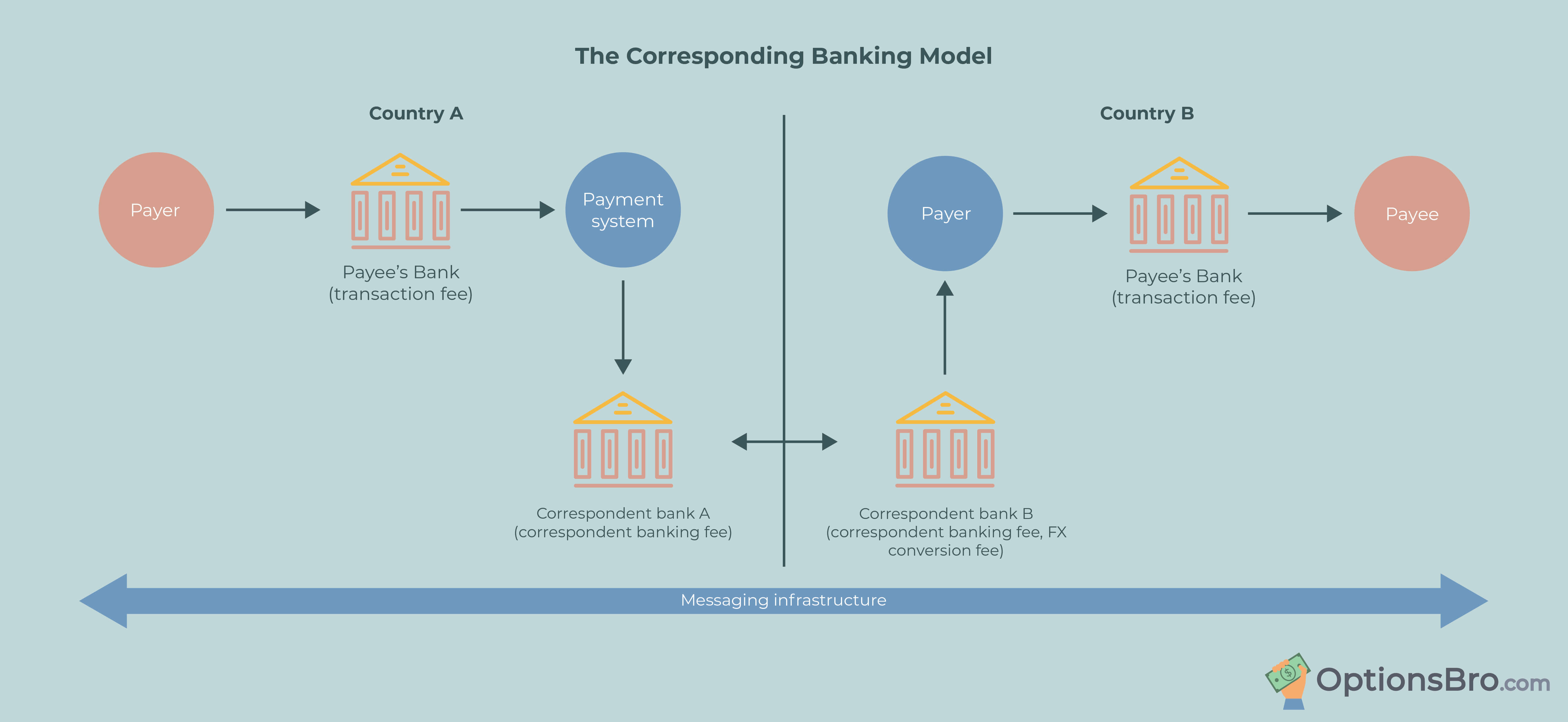 Traditional Banking Model