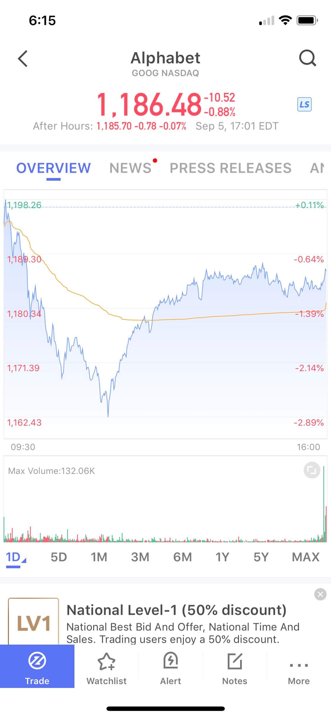 Webull Charting